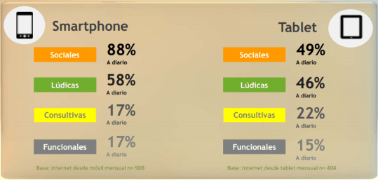 Actividades diarias en Smartphone y Tablet
