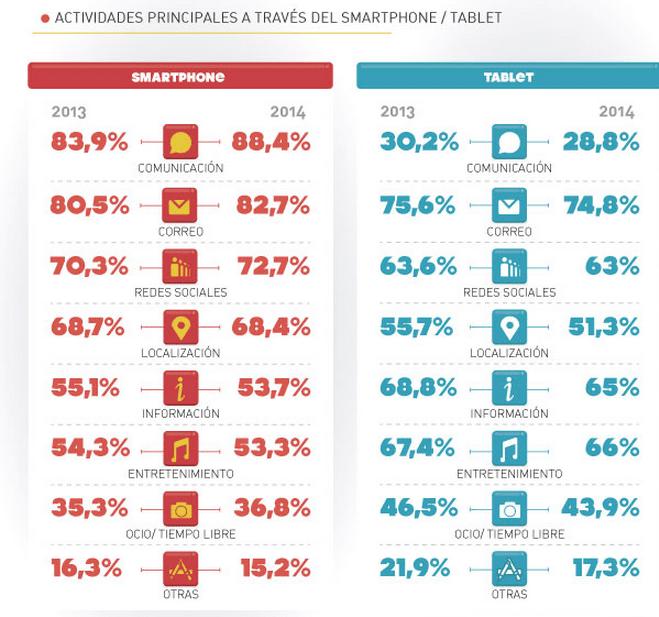 Actividades principales desde dispositivos móviles