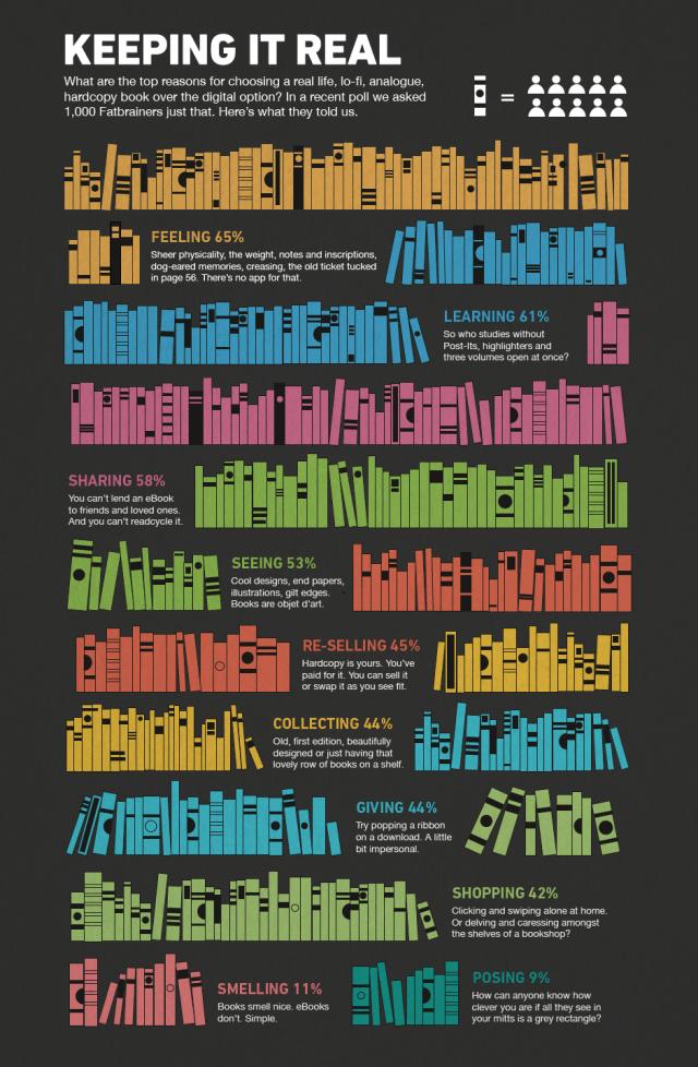 Infographic books - fatbrain