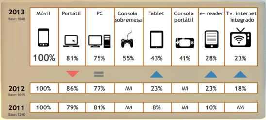 Dispositivos acceso Internet