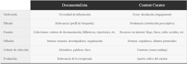 documentalista-VS-contentcurator