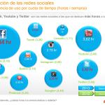 Las redes sociales se estancan y bajan las horas de uso semanales