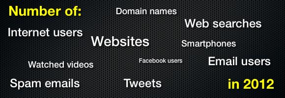 Internet 2012
