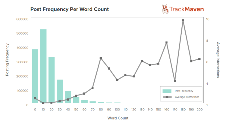 Post Frequency Per Word Count