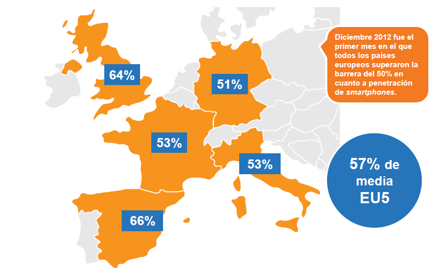 Penetración de smartphones en España