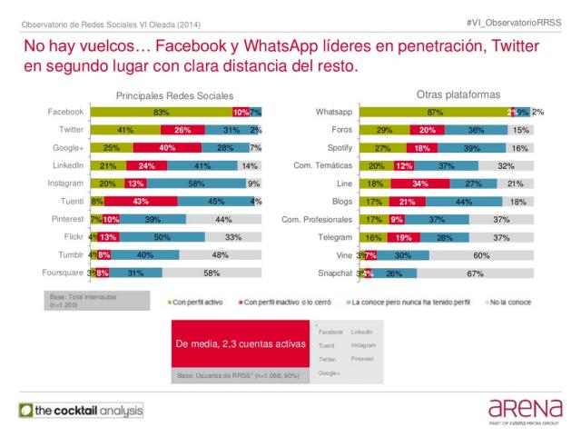 Facebook y Whatsapp líderes en penetración