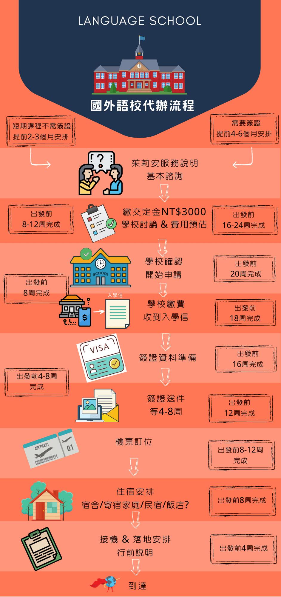 語言學校申請流程