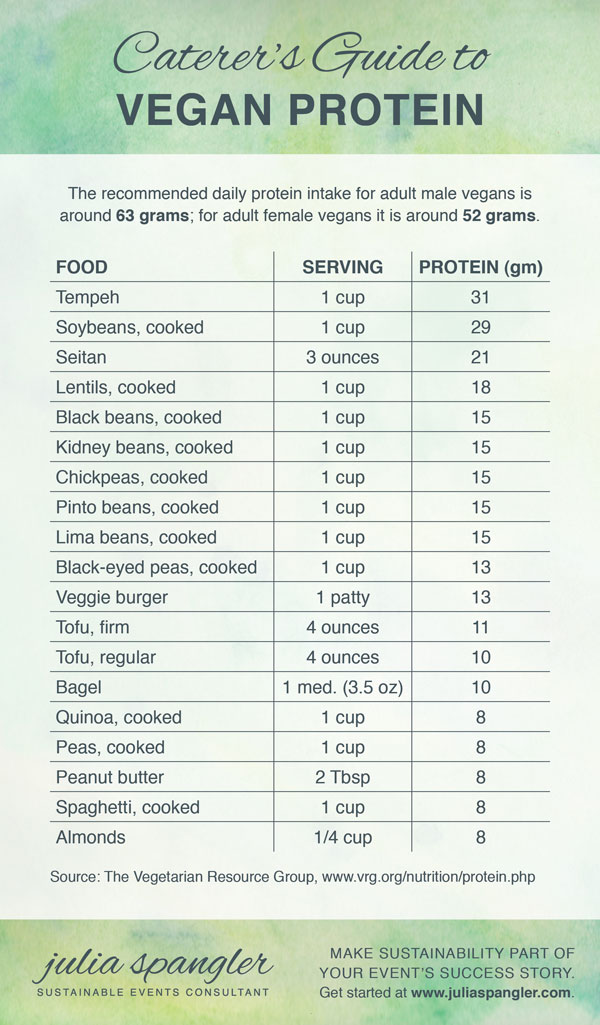 Caterer's Guide to Vegan Protein