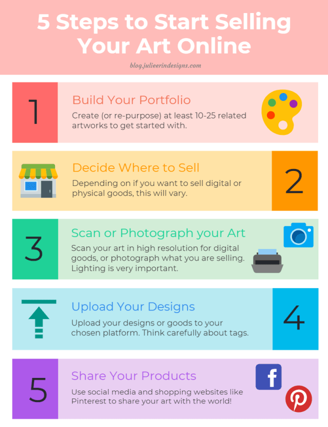 how to sell your art online infographic