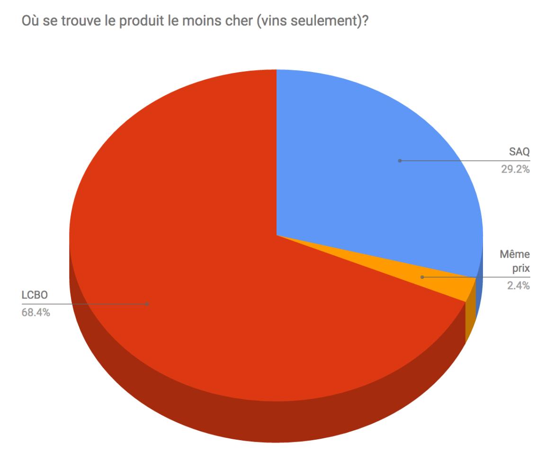 Figure 2: Comparaison des prix de tous les produits entre la SAQ et la LCBO en date du 27 décembre 2016 (Vins uniquement)
