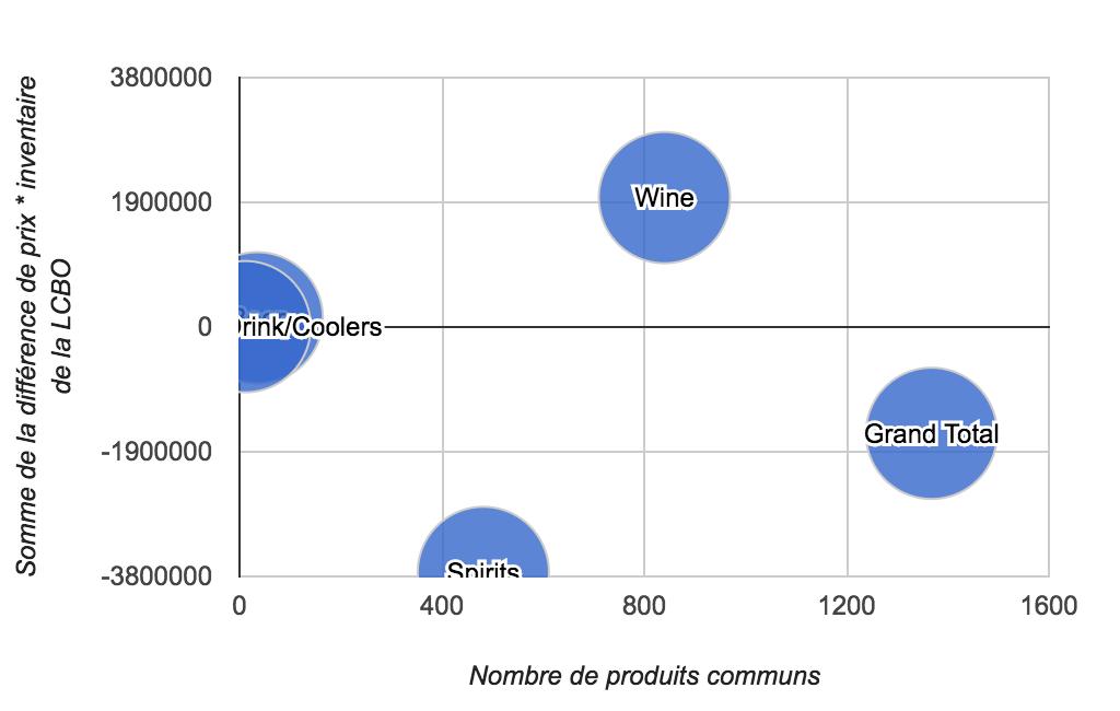 Différence de prix * Inventaire de la LCBO en date du 11 janvier 2017