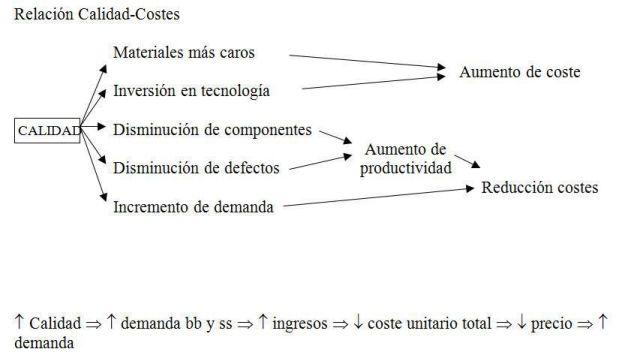 Relación Calidad-Costes