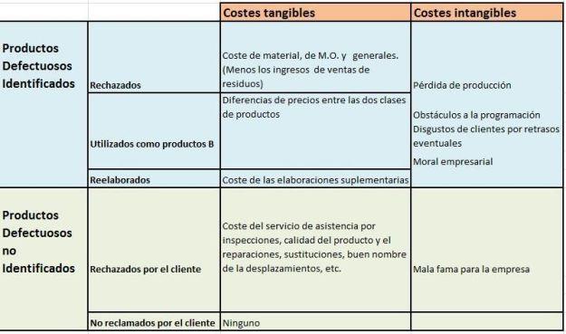 costes productos defectuosos