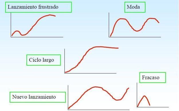 casos ciclos vida producto 2