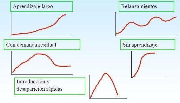 casos ciclos vida producto