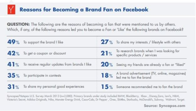 reasons for becoming a brand fan facebook