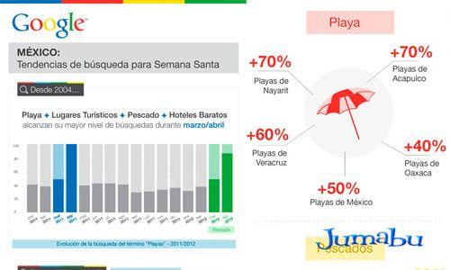 infografico google - Las Palabras más Buscadas en Semana Santa según Google