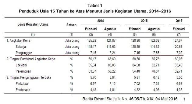 jumlah pengangguran februari 2016