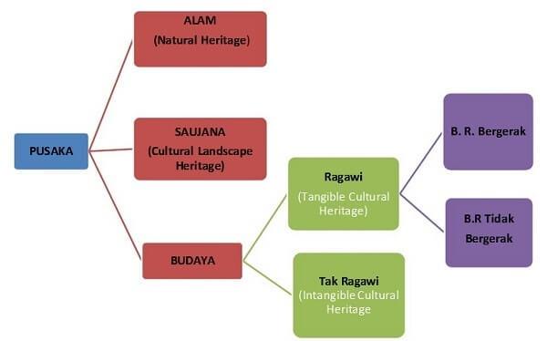 macam heritage terkait dengan yogyakarta heritage