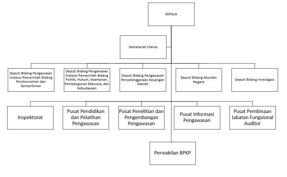 struktur organisasi BPKP