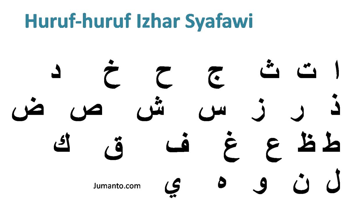 pengertian, huruf, cara baca, dan contoh hukum bacaan izhar syafawi