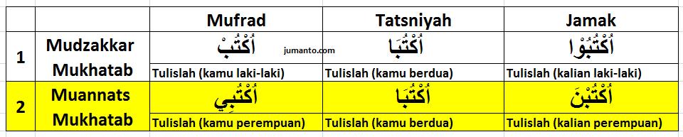 tabel tashrif fi'il amr lengkap