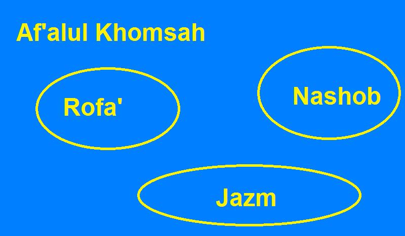 tanda i'rob af'alul khomsah ketika rofa' nashob dan jazm