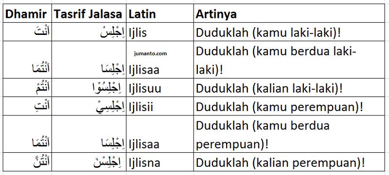 tashrif jalasa arab, latin dan artinya