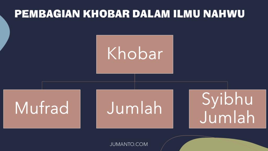 diagram macam-macam pembagian khobar beserta penjelasan dan contohnya
