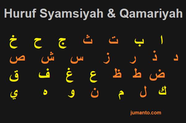 gambar huruf syamsiyah dan huruf qamariah idgham dan izhar
