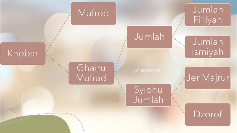gambar skema macam-macam khobar dalam ilmu nahwu bahasa arab
