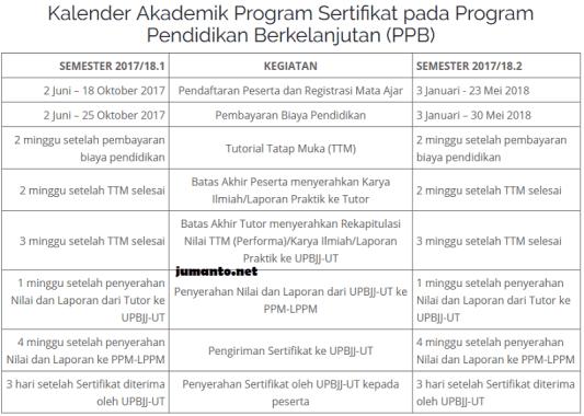 jadwal pendaftaran universitas terbuka
