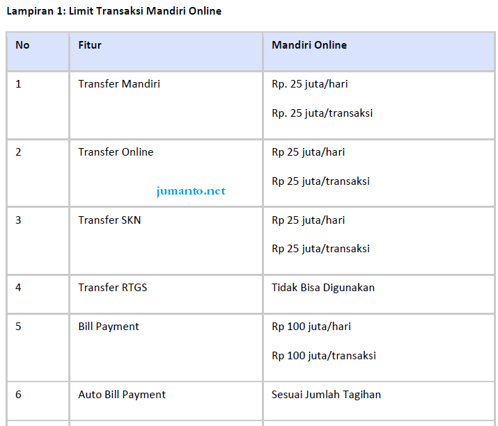 limit transfer internet banking mandiri