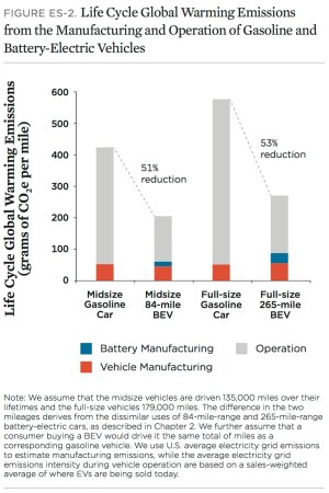 Von der Wiege bis ins Grab Elektroauto vs. Benzinautos