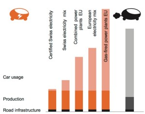 Energy use comparison electric cars