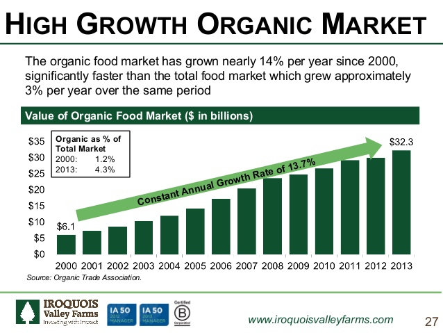 Wachstum des Biomarktes