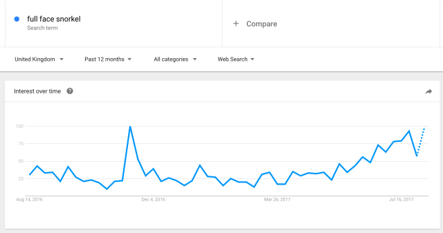 tuba intégral google trends - Jungle Scout vs Helium 10
