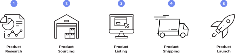 How To Launch Private Label Products On Amazon-cost- produc research