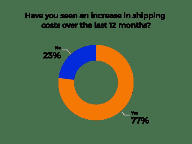 Augmentations tarifaires: résultat de l'enquête sur les coûts d'expédition