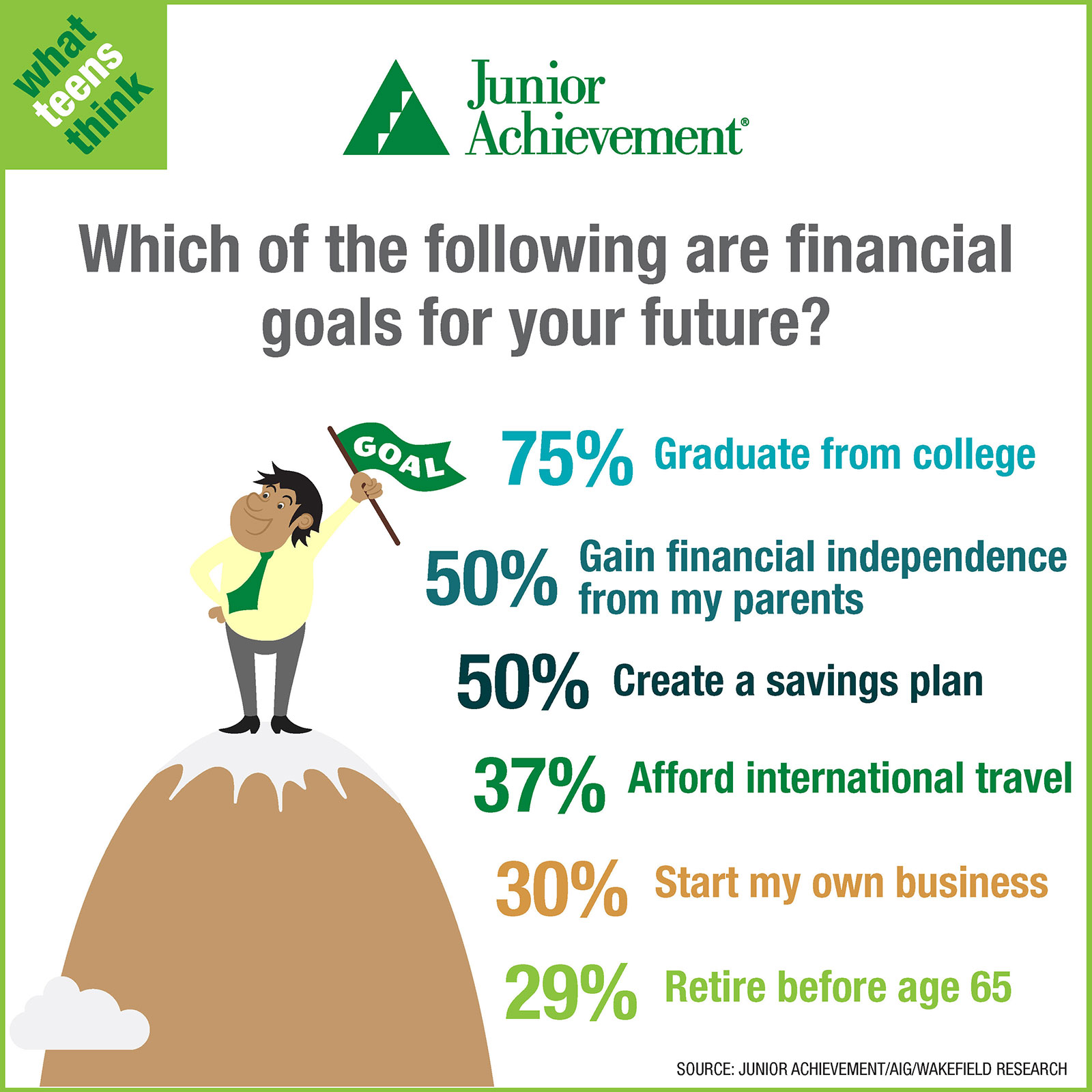 Teens And Personal Finance