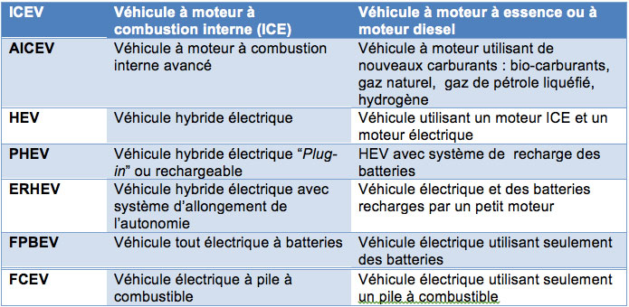 Tableau nous présentant les différentes technologie de batterie électrique - article JEPS sur le pétrole