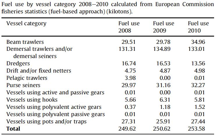 Inventaire d'émissions par litre de carburant consommés - article sur les émissions
