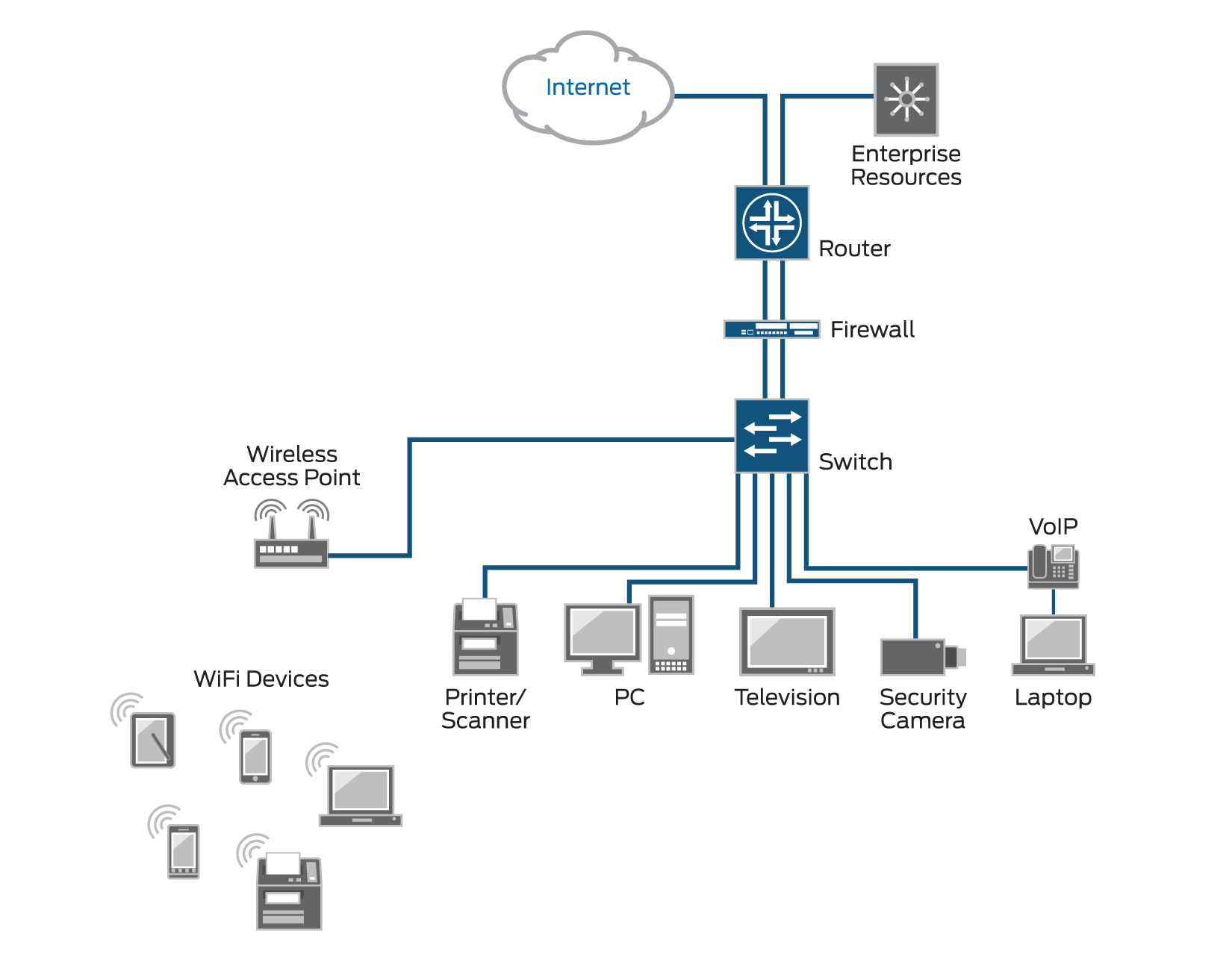 Linksys Wireless Router Diagram