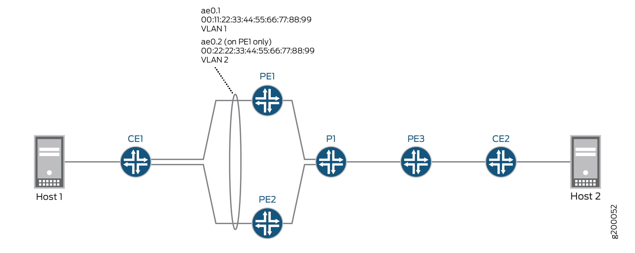 Example Configuring An Esi On A Logical Interface With