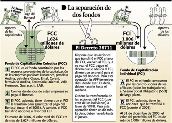 FCC y FCIs en Bolivia
