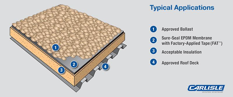 Ballast Roof Installation Method