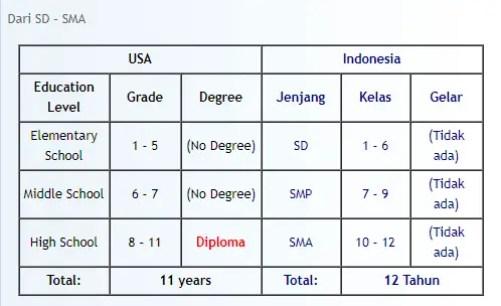 tabel Jenjang Pendidikan di USA dan Indonesia