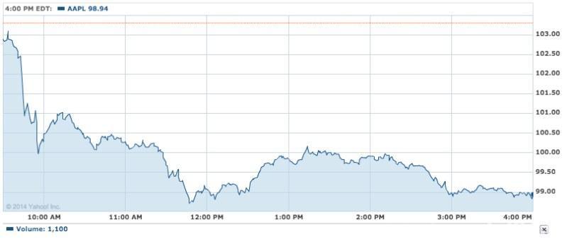 Actiunile Apple au scăzut de greu, mai ales la deschiderea de ieri (Graphic: Yahoo Finance)