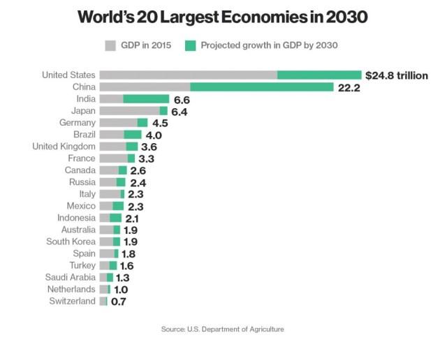 cresteri economice mondiale