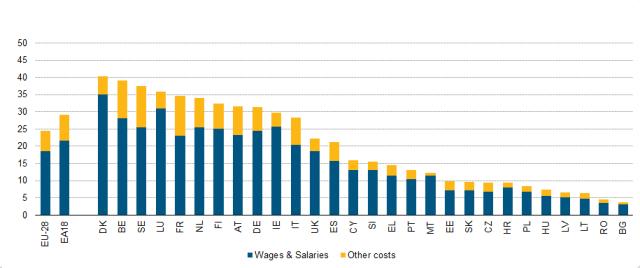 salarii pe ora europa
